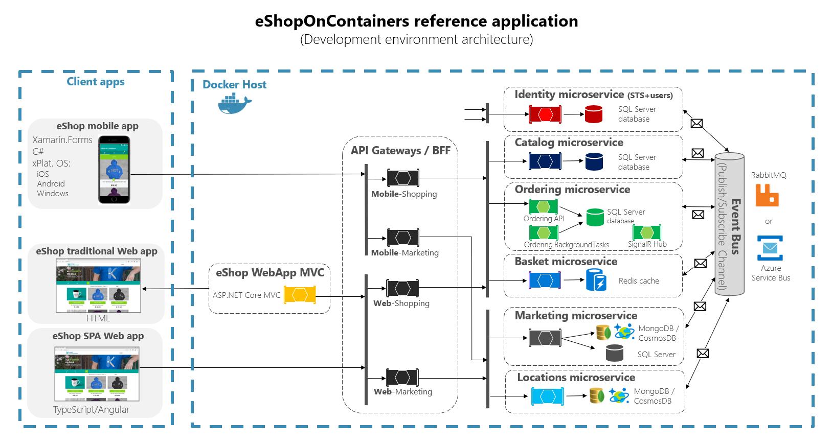 API khi áp dụng cho mô hình thương mại điện tử