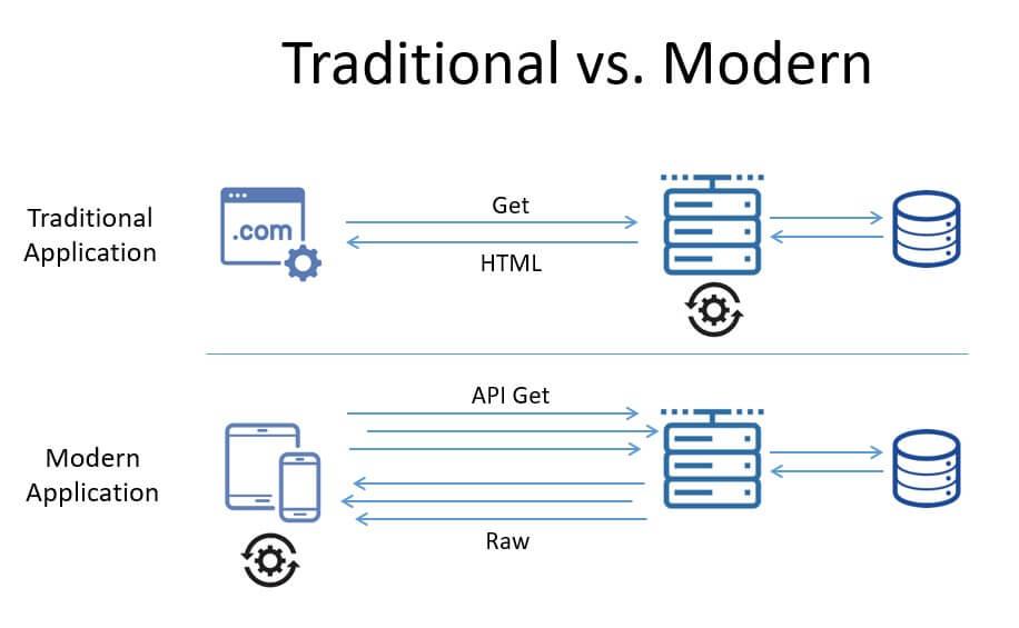 Mô hình truyền thống và sử dụng API