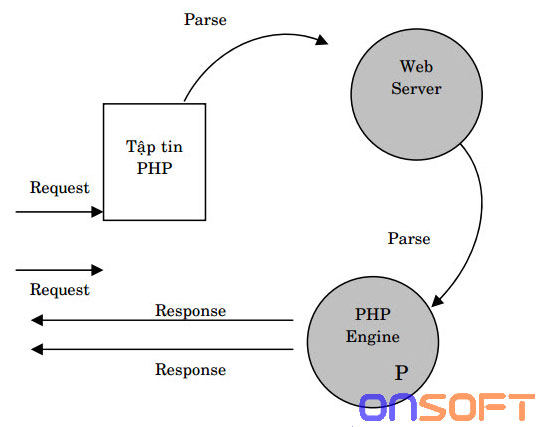 cách PHP hoạt động