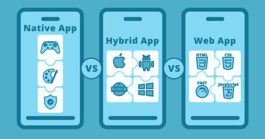 Vai trò riêng biệt của Native app và Web app, Hybrid app