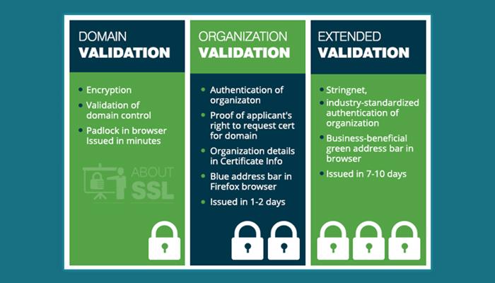 Có mấy loại chứng chỉ số SSL?